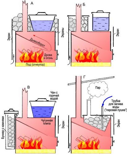Как сделать печь для бани с баком для воды своими руками