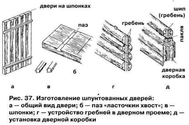 Изготовление двери для бани своими руками 1