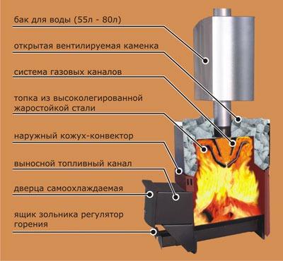 Схема установки печи для бани