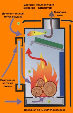 Газ печь своими руками