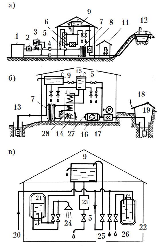 Системы горячего водоснабжения: а - общегородская (районная) централизованная схема, б - схема автономного...